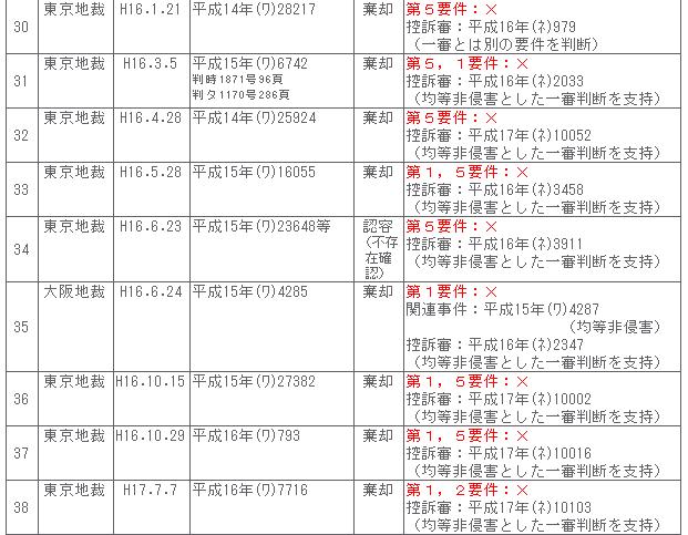 均等論 | 薬丸特許事務所 | 大阪